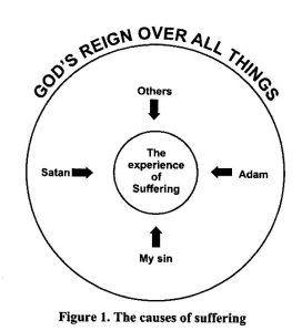 God's Reign over All Things