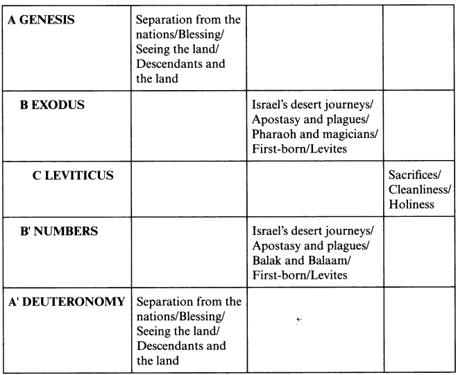 Image result for pentateuch chart